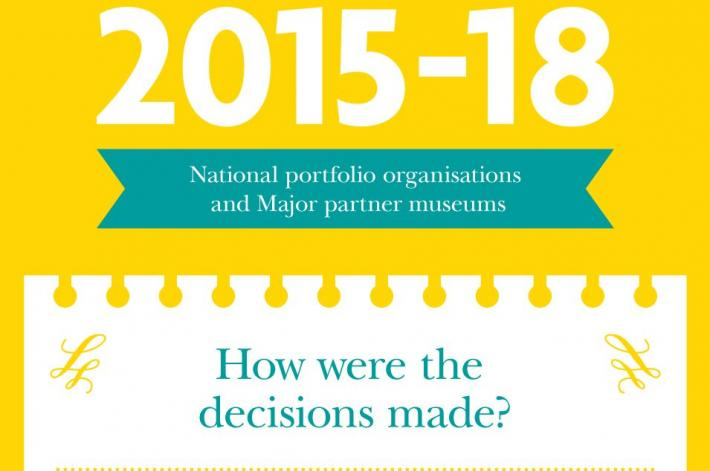 Graphic for NPO decisions.
